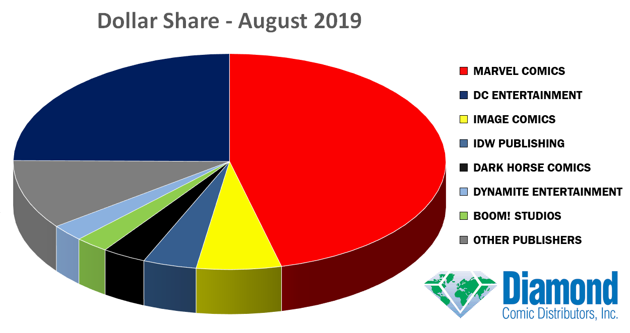 Dollar Market Shares for August 2019