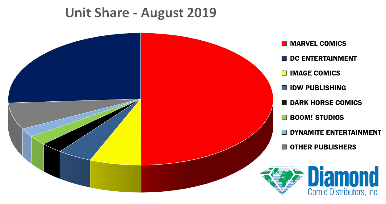 Unit Market Shares for August 2019
