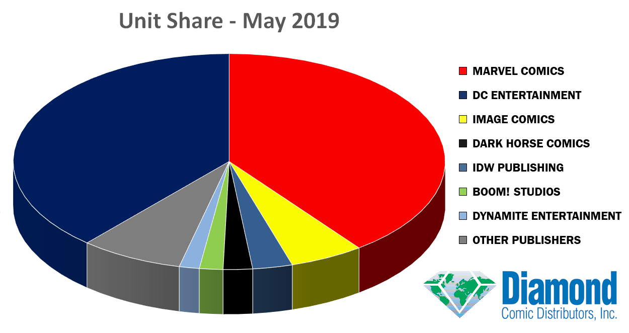 Unit Market Shares for May 2019