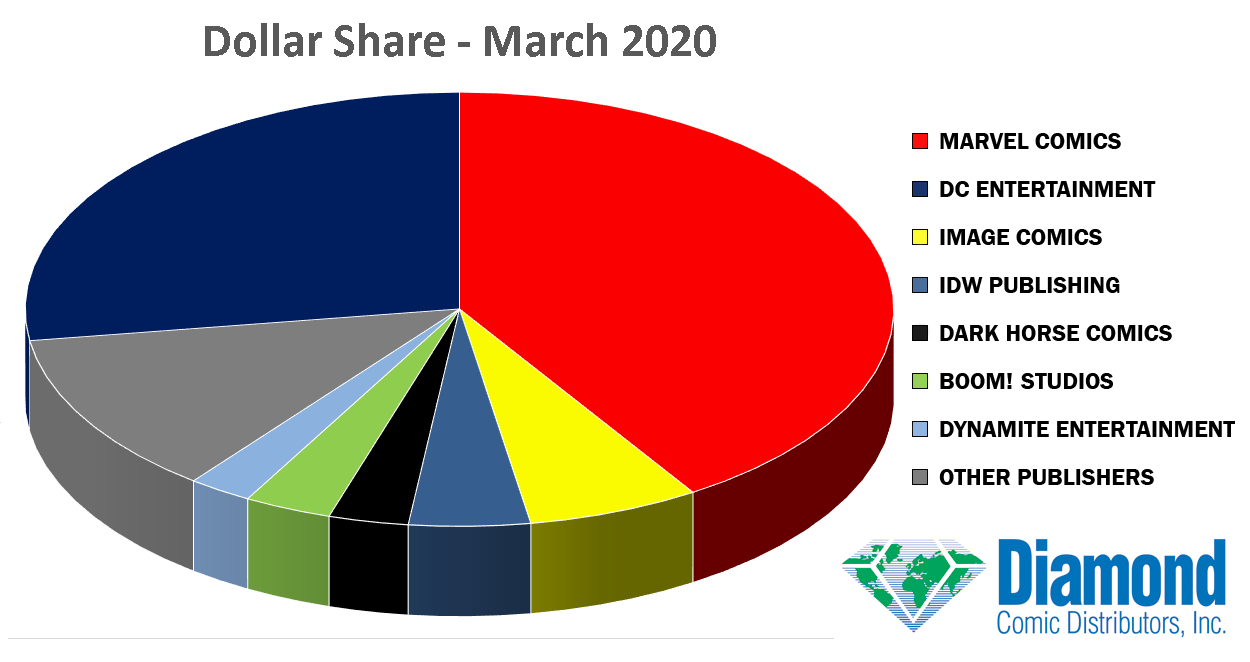 Dollar Market Shares for March 2020