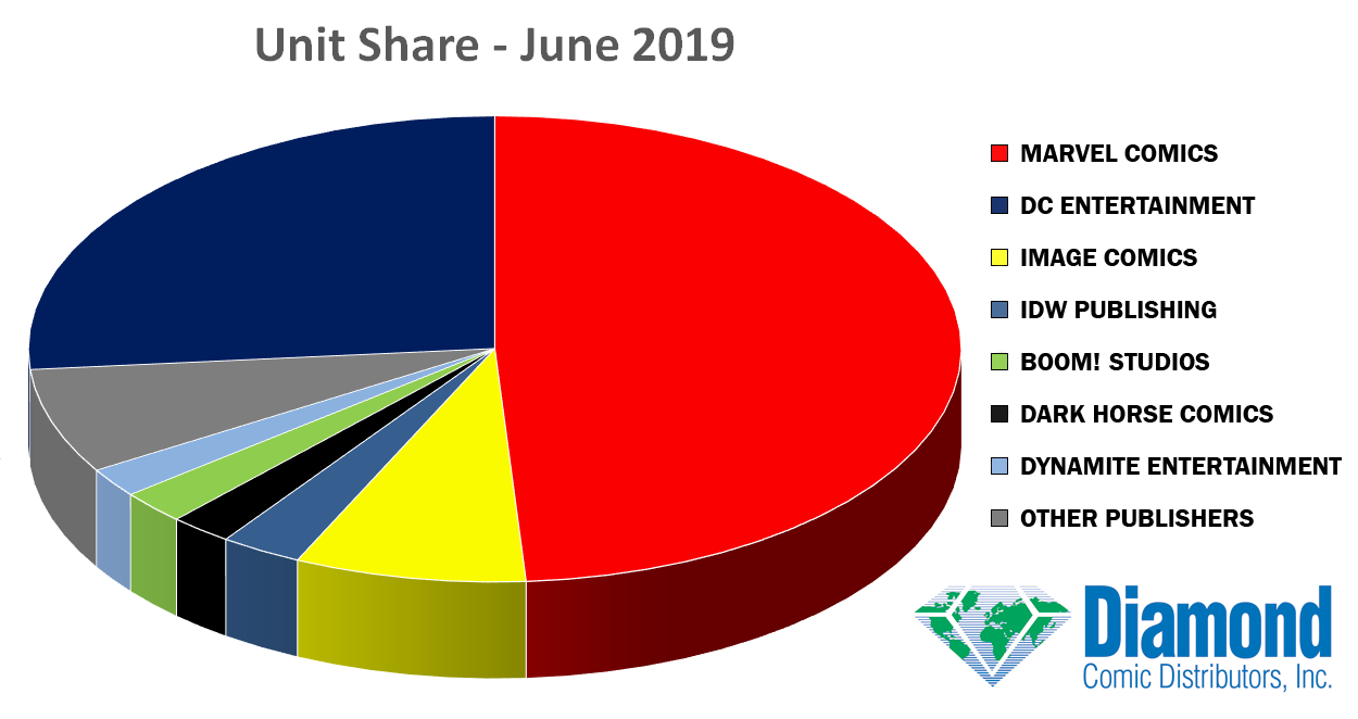 Unit Market Shares for June 2019