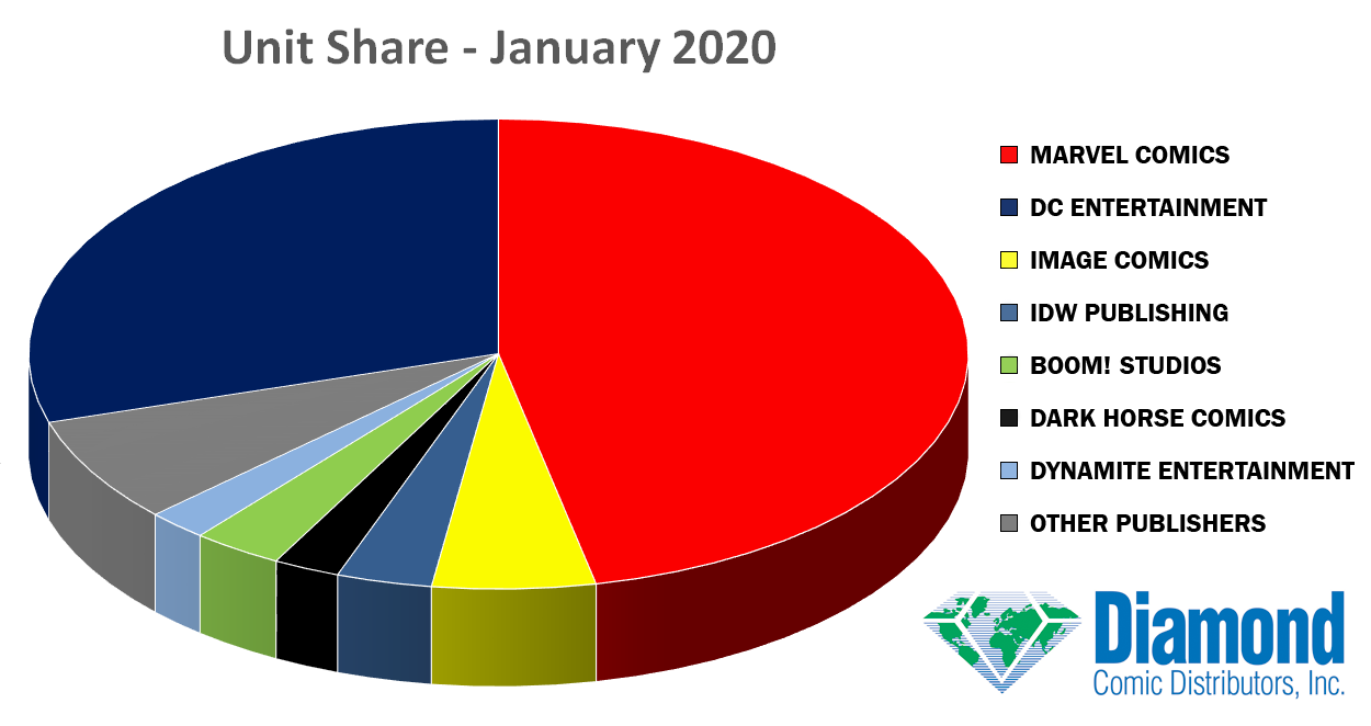 Unit Market Shares for January 2020