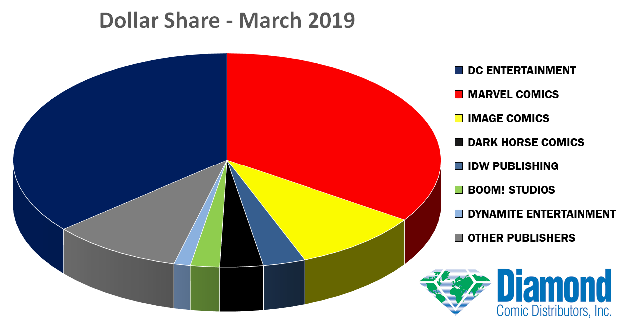Dollar Market Shares for March 2019